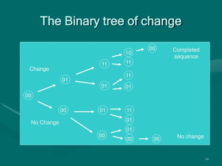 The Binary tree of change