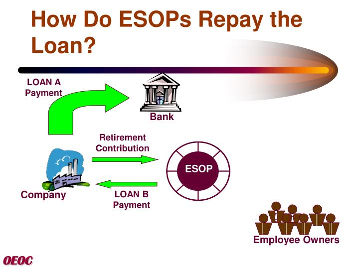 How to repay a loan 68