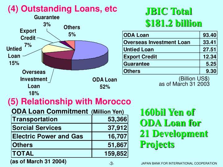 (4) Outstanding Loans, etc