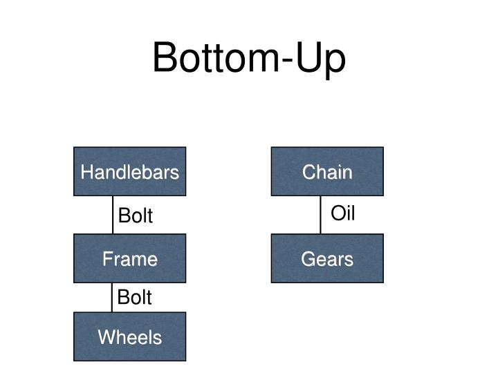 Bottom-Up