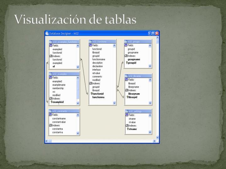 Visualización de tablas