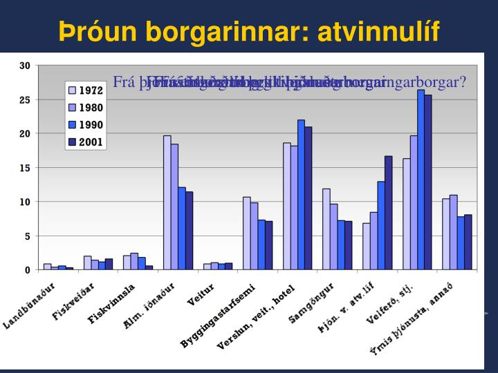 Þróun borgarinnar: atvinnulíf