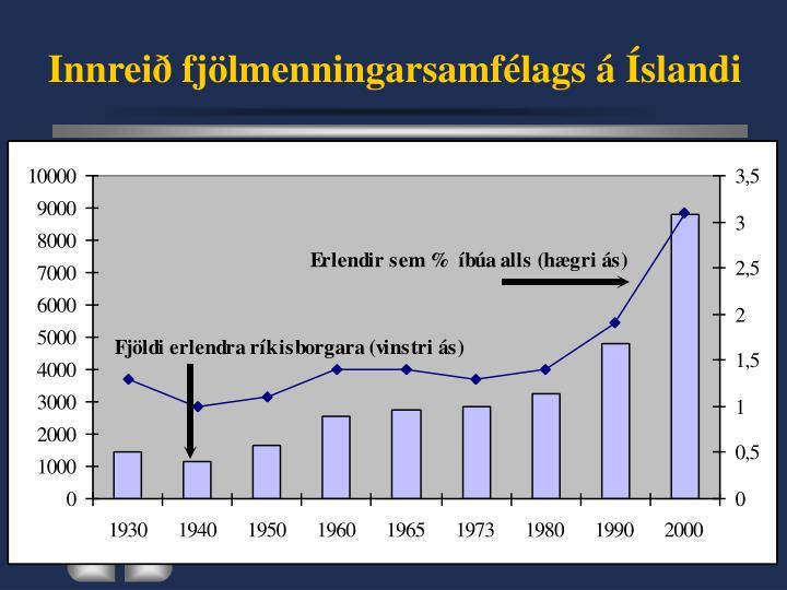 Innreið fjölmenningarsamfélags á Íslandi