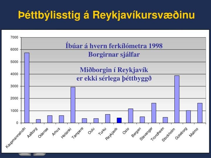 Þéttbýlisstig á Reykjavíkursvæðinu