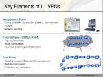 key elements of l1 vpns