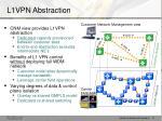 l1vpn abstraction