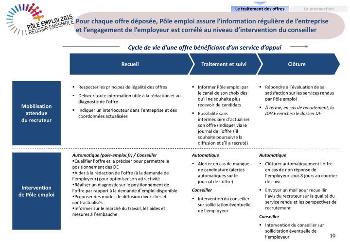 Pour chaque offre déposée, Pôle emploi assure l'information régulière de l'entreprise