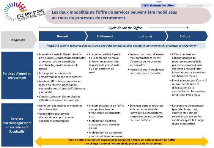 Les deux modalités de l'offre de services peuvent être mobilisées