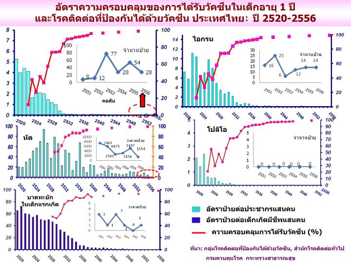 อัตราความครอบคลุมของการได้รับวัคซีนในเด็กอายุ 1 ปี                                และโรคติดต่อที่ป้องกันได้ด้วยวัคซีน ประเทศไทย