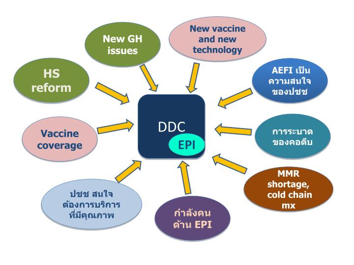 New vaccine and new technology