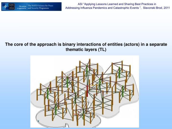 The core of the approach is binary interactions of entities (actors) in a separate thematic layers (TL)