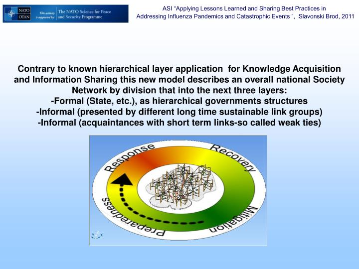 Contrary to known hierarchical layer application  for Knowledge Acquisition and Information Sharing this new model describes an overall national Society Network by division that into the next three layers:
