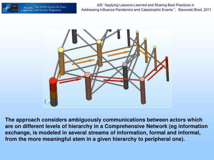 The approach considers ambiguously communications between actors which are on different levels of hierarchy in a Comprehensive Network (eg information exchange, is modeled in several streams of information, formal and informal, from the more meaningful stem in a given hierarchy to peripheral one)