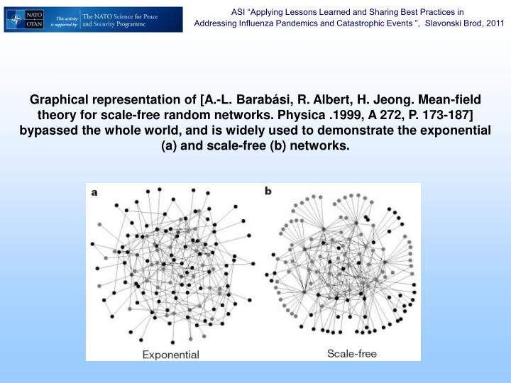 Graphical representation of [A.-L. Barabási, R. Albert, H. Jeong. Mean-field theory for scale-free random networks. Physica .1999, A 272, P. 173-187] bypassed the whole world, and is widely used to demonstrate the exponential (a) and scale-free (b) networks.