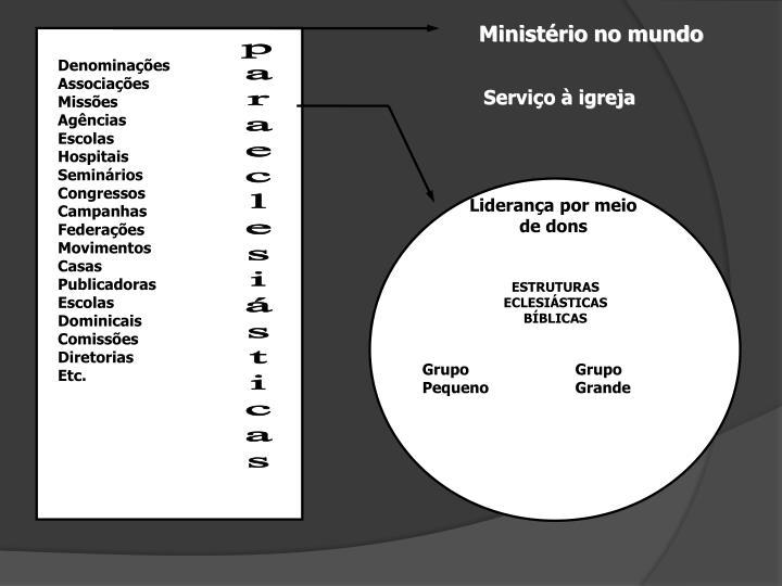 Ministério no mundo