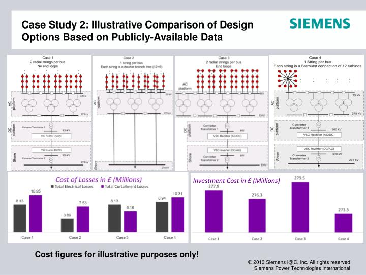 Case Study 2: Illustrative Comparison of Design Options Based on Publicly-Available Data