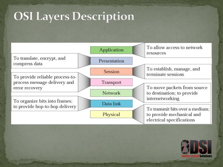 OSI Layers Description