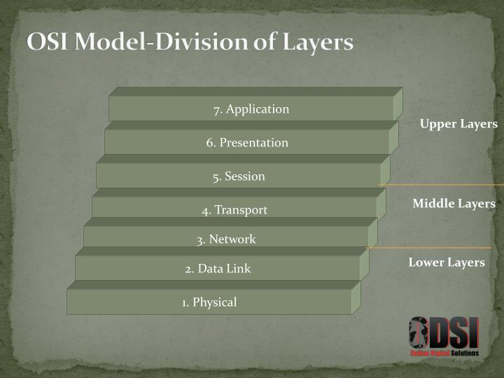 OSI Model-Division of Layers