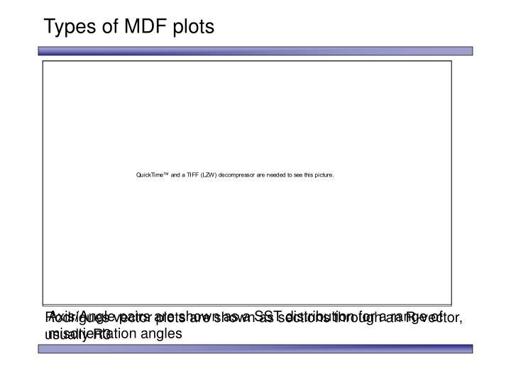 Types of MDF plots