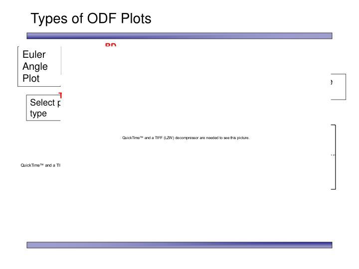 Types of ODF Plots