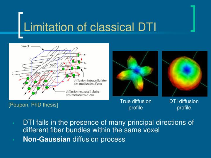 Limitation of classical DTI