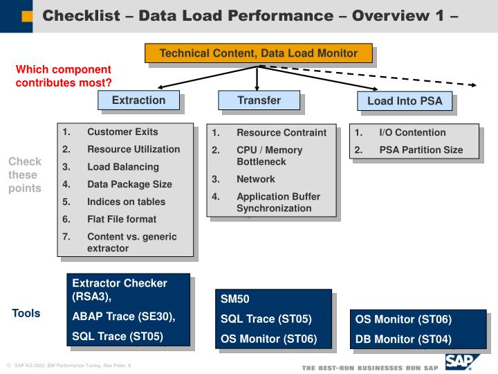 Checklist – Data Load Performance – Overview 1 –