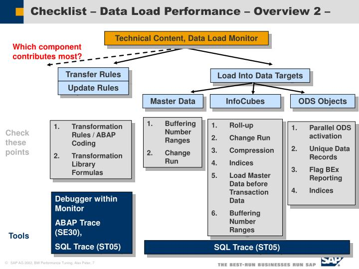 Checklist – Data Load Performance – Overview 2 –