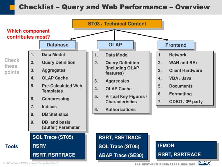 Checklist – Query and Web Performance – Overview