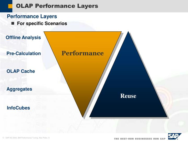 OLAP Performance Layers