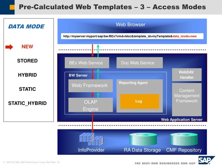 Pre-Calculated Web Templates – 3 – Access Modes
