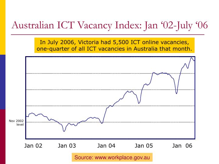 Australian ICT Vacancy Index: Jan '02-July '06