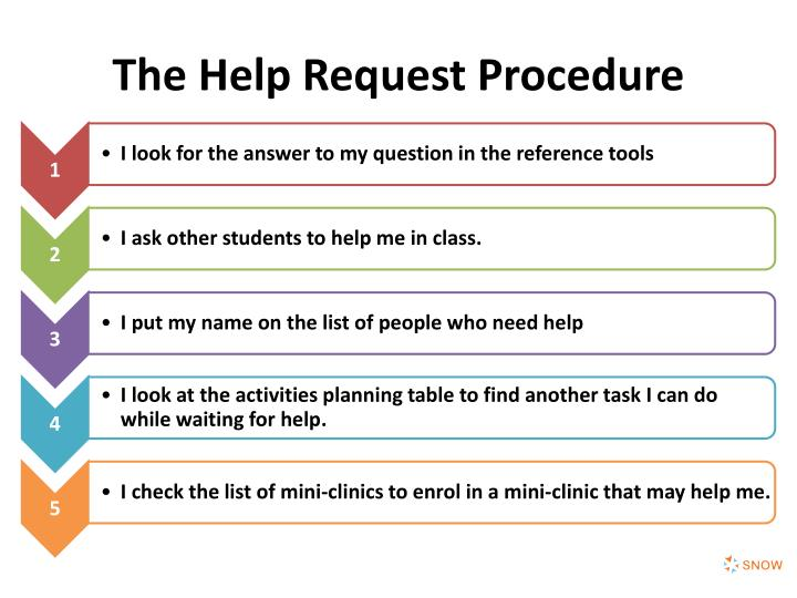 The Help Request