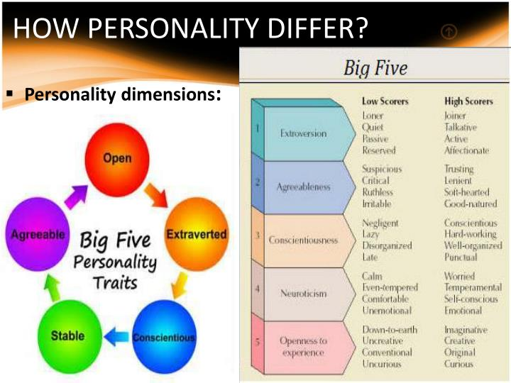 HOW PERSONALITY DIFFER?