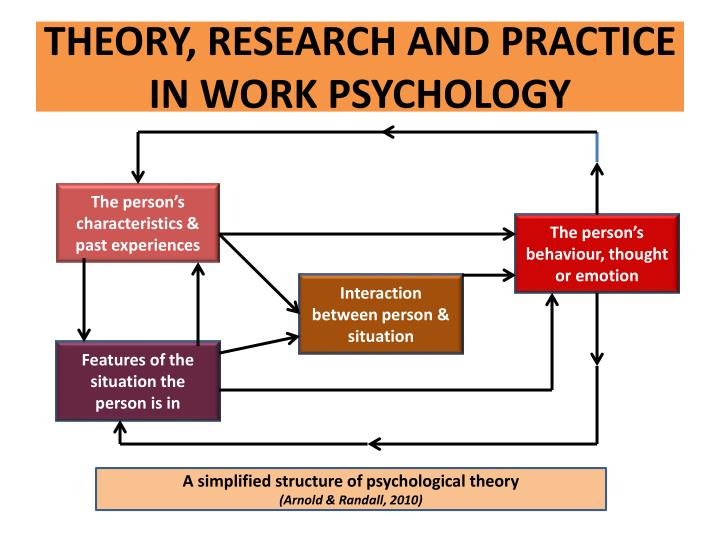 THEORY, RESEARCH AND PRACTICE IN WORK PSYCHOLOGY
