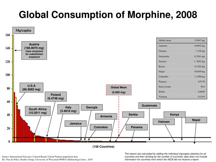 Global Consumption of Morphine, 2008