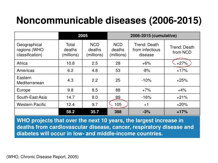 Noncommunicable diseases (2006-2015)
