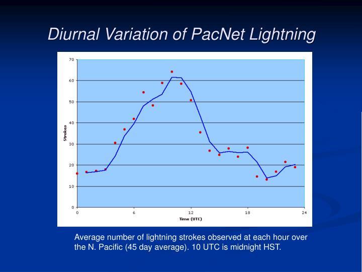 Diurnal Variation of PacNet Lightning