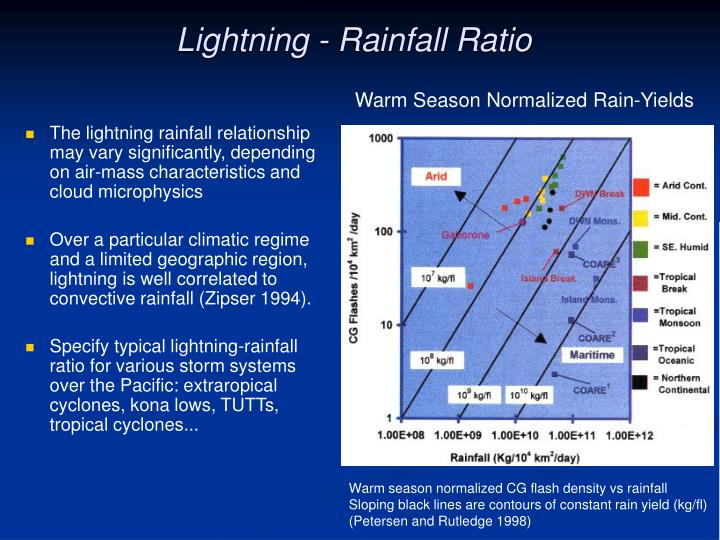 Lightning - Rainfall Ratio