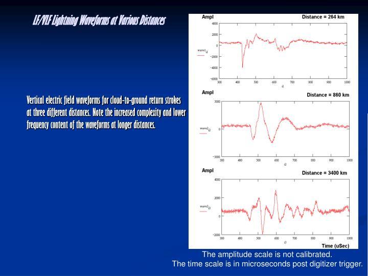 LF/VLF Lightning Waveforms at Various Distances