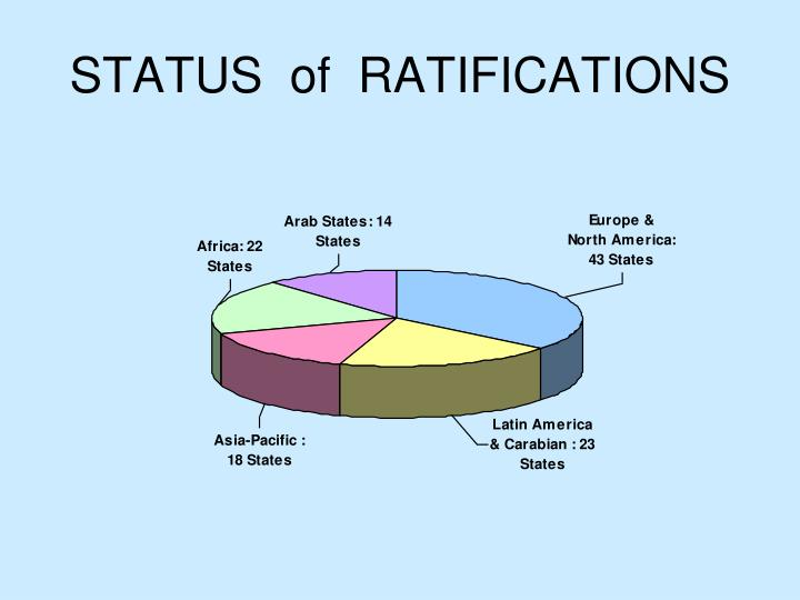 STATUS  of  RATIFICATIONS