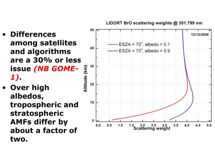 Differences among satellites and algorithms are a 30% or less issue