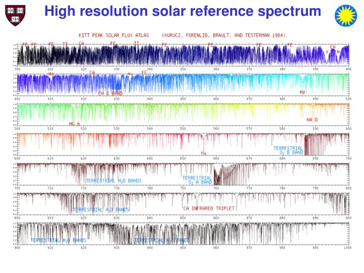 High resolution solar reference spectrum