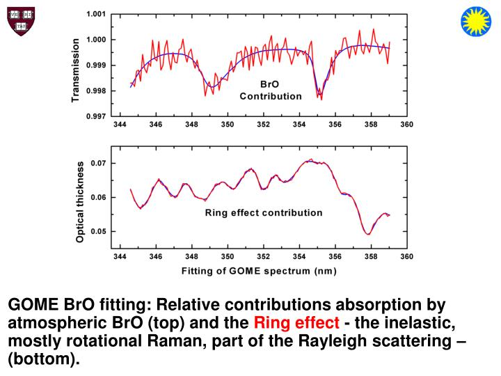 GOME BrO fitting: Relative contributions absorption by atmospheric BrO (top) and the