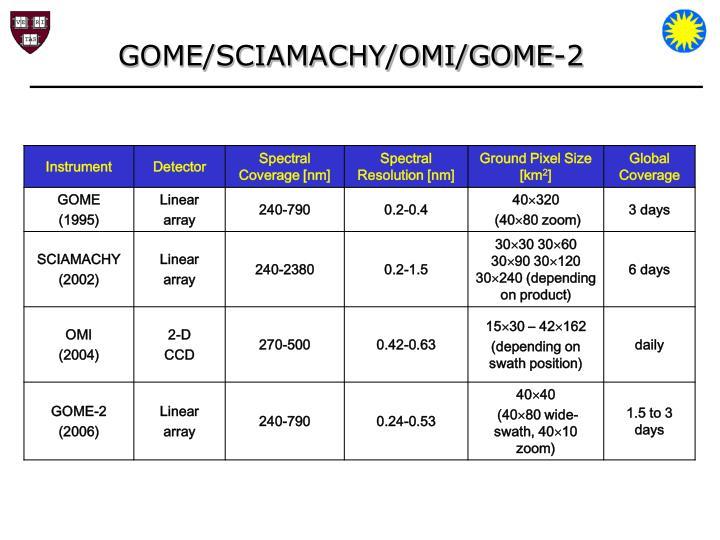GOME/SCIAMACHY/OMI/GOME-2