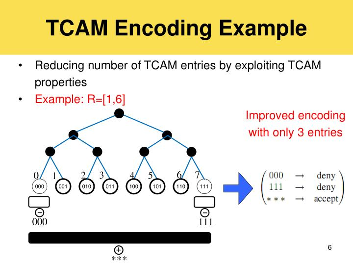 TCAM Encoding Example