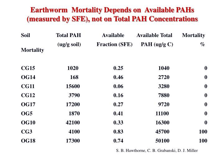 Earthworm  Mortality Depends on  Available PAHs