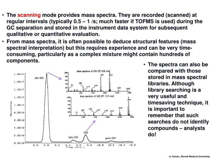 What is the SCAN Mode in Mass Spectrometry ?