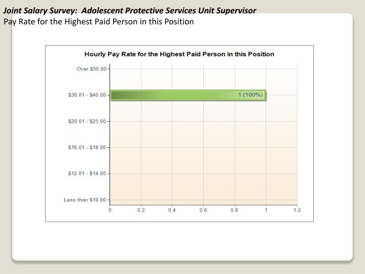 Joint Salary Survey:  Adolescent Protective Services Unit Supervisor