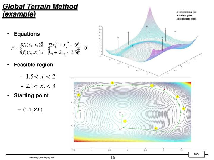 Global Terrain Method