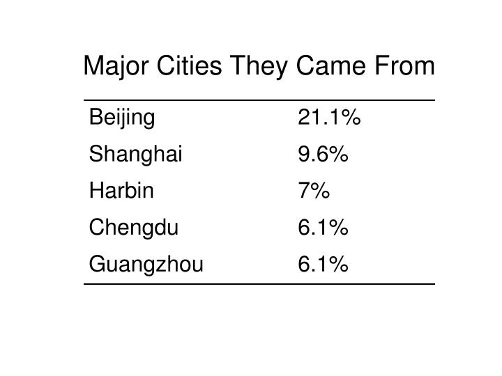 Major Cities They Came From